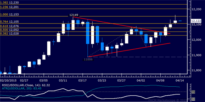 US Dollar Technical Analysis: February Top Under Pressure